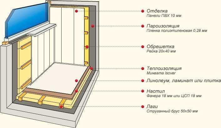 Схема теплоизоляции балкона.