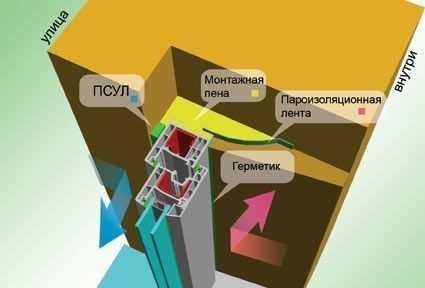 Схема герметизации пластикового окна