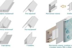 Фурнитура для отделки потолка и стен пластиковыми панелями