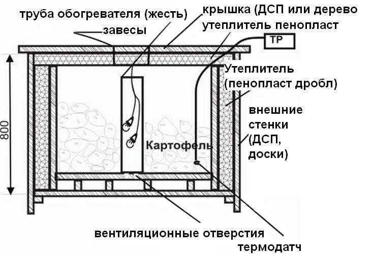 Изготовление двери своими руками фото