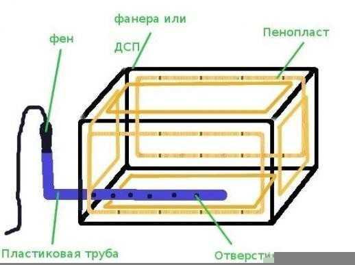 Погреб на балконе: как сделать подвал-термоящик своими руками?