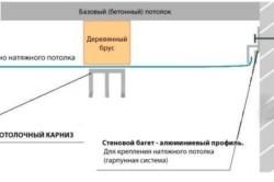 Схема натяжного потолка на лоджии