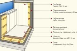 Схема отделки балкона деревянной вагонкой