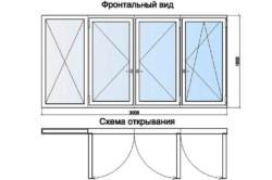Схема открывания окон