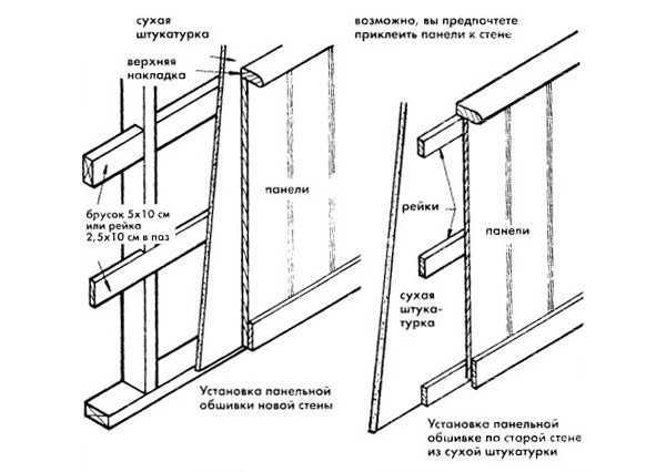 Схема панельной обшивки на балконе