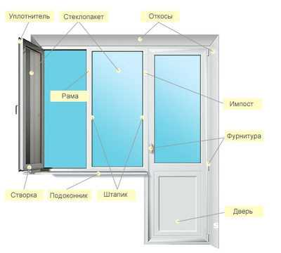 Пороги для межкомнатных дверей виды материалы выбор