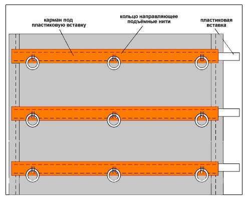 Схема римских штор