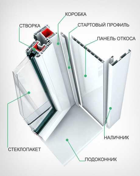Схема строения окна с