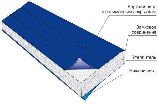 Схема структуры сэндвич-панели с утеплителем