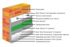 Схема внешнего утепления балкона
