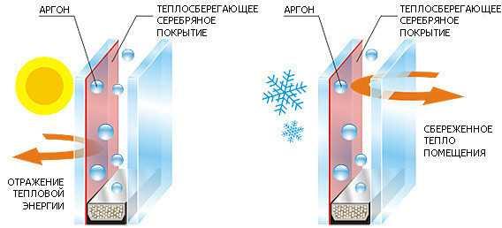 Зазоры заполненные инертным газом (аргон, Ar), уменьшают потери тепла из помещения, по сравнению с обычными стеклами на 40-60%. А вообще, газонаполненный пакет по своим теплосберегающим свойствам не уступает кирпичной кладке толщиной 90 см. Соответственно и проникновение уличного шума уменьшается на 40-50 дБ.