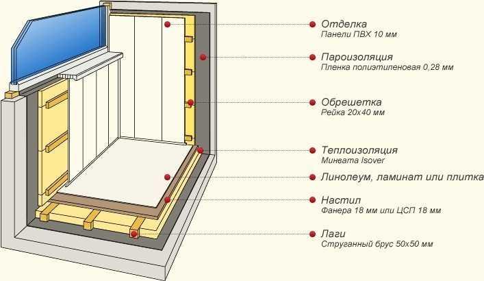 Схема утепления балкона