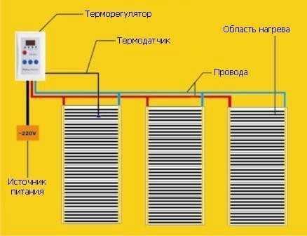 Хорошо спроектированная система инфракрасного отопления значительно снижает затраты на обогрев, потому, что греет непосредственно людей и объекты в рабочей зоне, а не весь объём воздуха в помещениях.