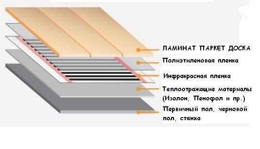 Схема монтажа теплого пола под ламинат