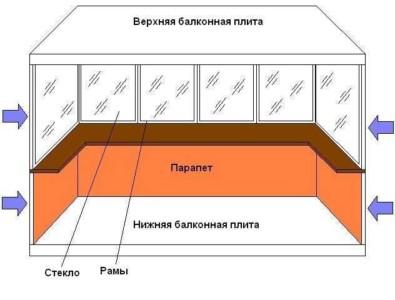 Схема остекления балкона или лоджии