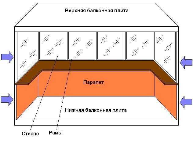 Балкон в своем доме своими руками