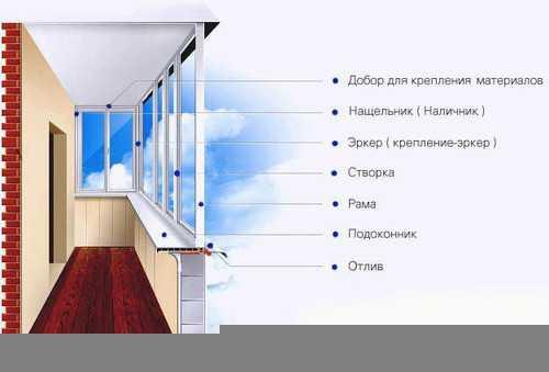 Как остеклить балкон алюминиевым профилем своими руками 138