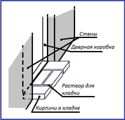 Установка порога для балконной двери из кирпича