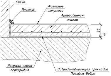Принцип устройства стяжки