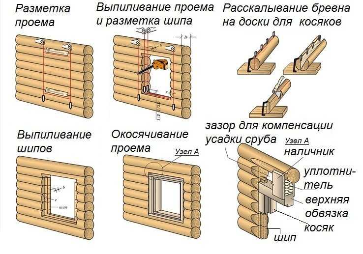 Схема действий при разметке и прорезании оконного проема в деревянном доме
