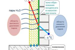 Распределение температуры по толщине стены при утеплении изнутри