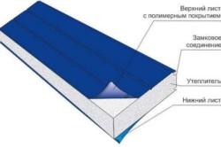 Схема строения сендвич панели: верхний лист с полимерным покрытием, замковое соединение, утеплитель, нижний лист.
