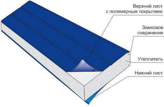 Схема строения сендвич панели: