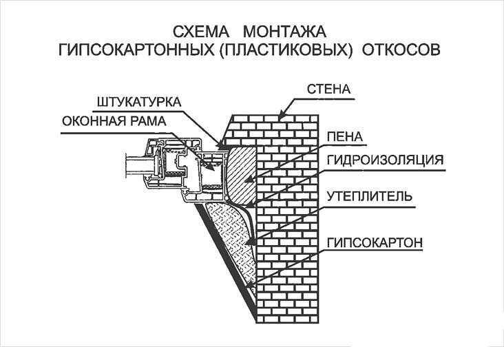Схема гипсокартонного откоса