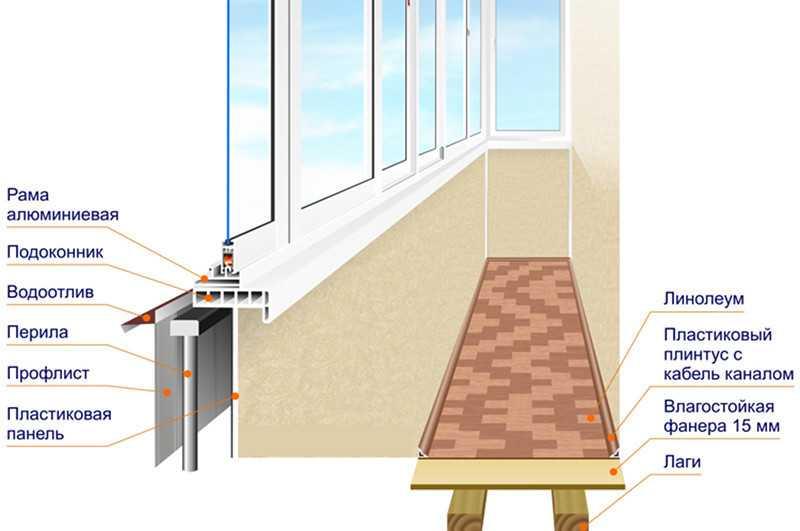Застеклить балкон алюминиевым профилем своими руками