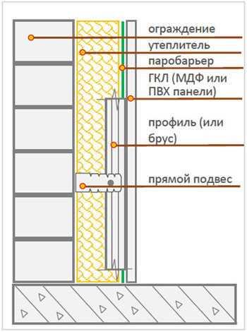 Схема монтажа гипсокартона на лоджии