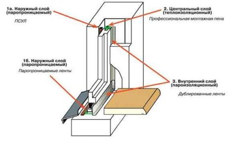 Схема качественного монтажа оконных конструкций (согласно ДСТУ Б В.2.6-79:2009)