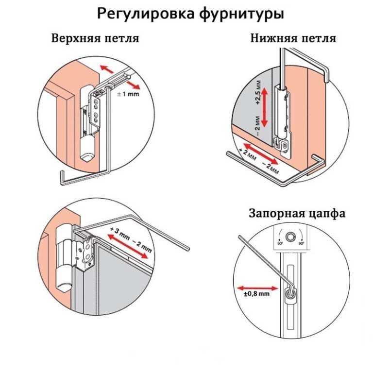 Схема с расположением
