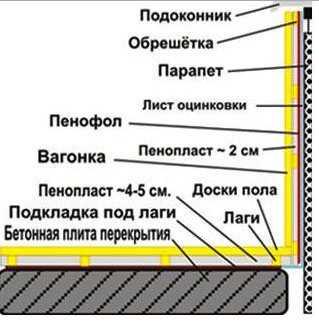 Схема утепления и отделки стен балкона вагонкой