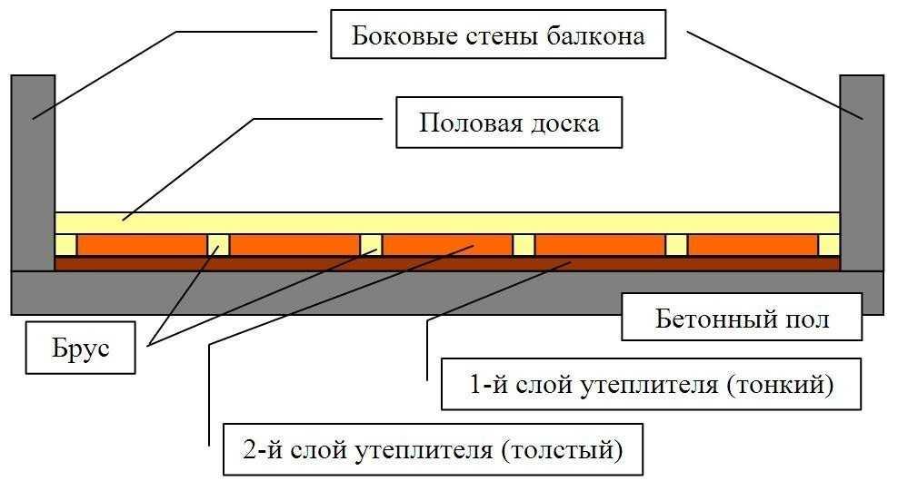 Схема утепления пола на балкона