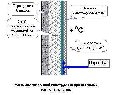 Схема утепления балкона с пароизоляцией