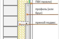 Схема утепления и отделки стен на балконе