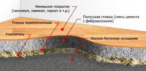 Схема стяжки пола с фиброволокном