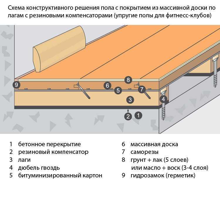 деревянные полы, теплоизоляция и пароизоляция