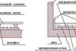 Теплоизоляционные схемы с применением пенофола