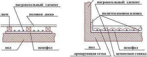 пенофол инструкция по применению - фото 9