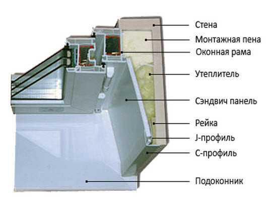 Схема монтажа откоса из
