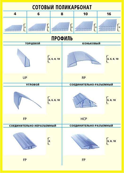 Виды профиля, используемые при монтаже сотового поликарбоната