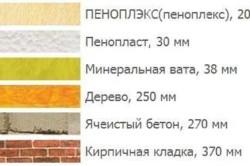 Сравнение свойств теплоизоляционных матерниалов
