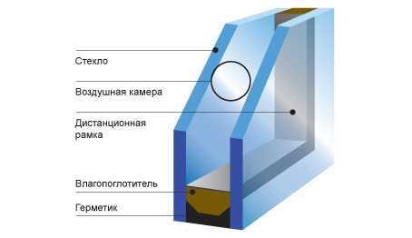 Стеклопакеты делят по количеству воздушных камер между стеклами. Самыми распространенными являются однокамерные и двухкамерные стеклопакеты.