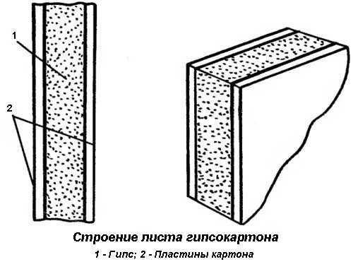 Схема строения листа гипсокартона