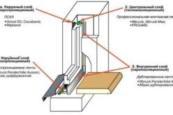 структура окна для остекления на лоджии