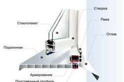 Схема окна с отливом