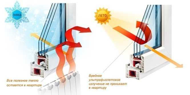 В холодное время года, потери тепла из помещения, сквозь окно с обычным стеклопакетом достигают 50% процентов. Отличным решением данной проблемы является применение энергосберегающего стекла в оконных конструкциях.