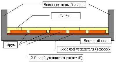 Утепление пола на балконе