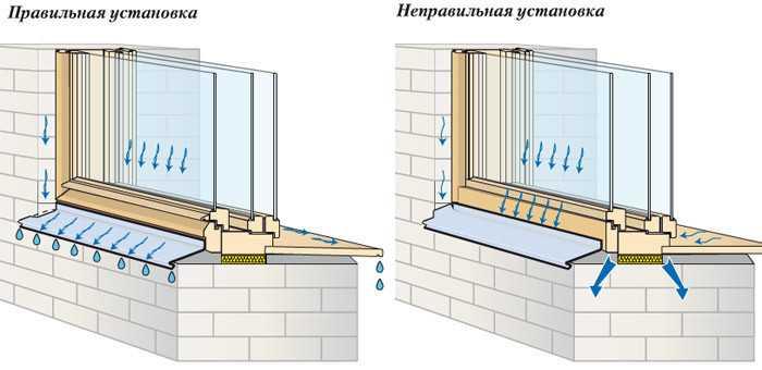 Схема установки оконных отливов